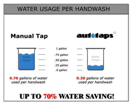 Water usage hand washing