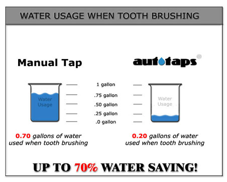 Water usage when tooth brushing